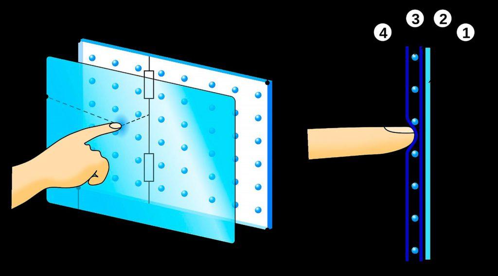Резистивный сенсорный экран