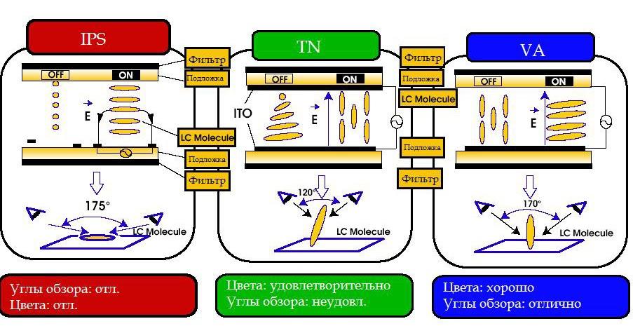 Виды матриц TFT
