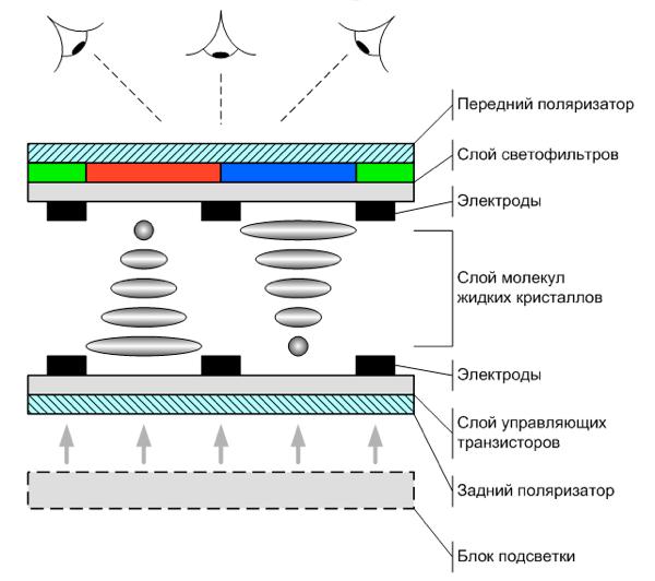Тип матрицы TFT TN